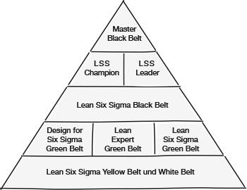 Six Sigma Qualifikationsstufen