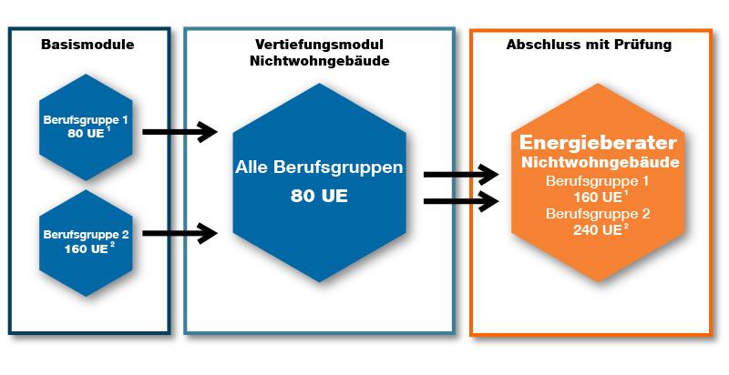 Energieberater Wohngebäude